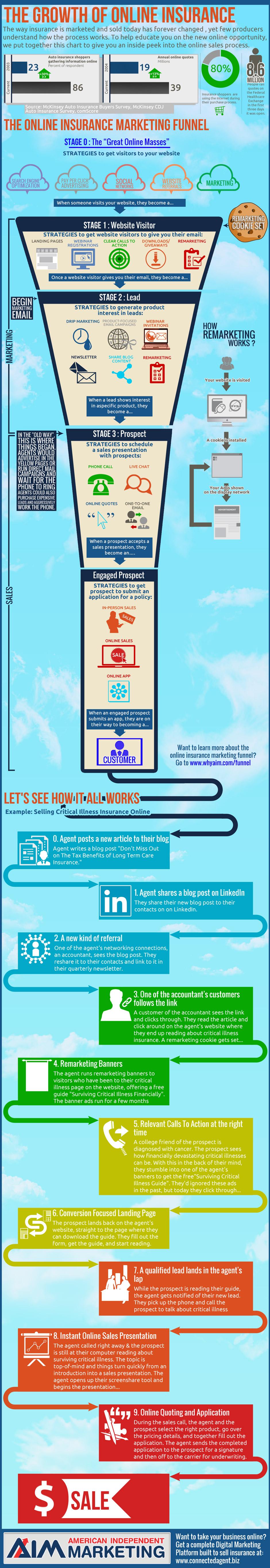 Infographic: Online Insurance Marketing Funnel