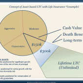 Concept of Asset-based LTC with Life Insurance chart